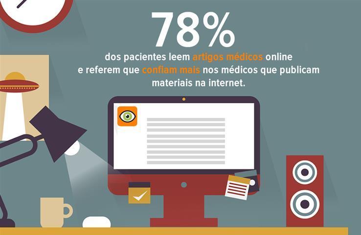 78% dos Pacientes Lêem e Confiam Mais nos Médicos que Publicam Artigos Online