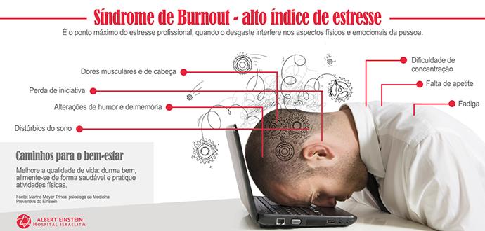 Médicos Sofrem com a Síndrome de Burnout